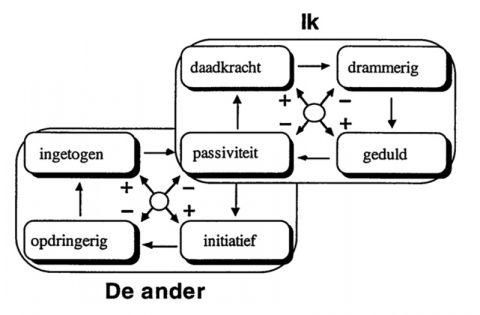 Dubbelkwadrant 3 Daniel Offmann
